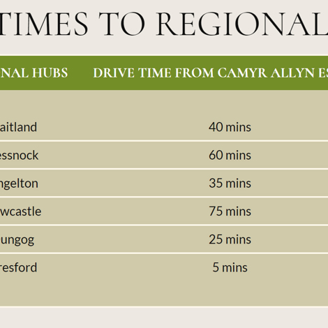 Driving Times from Camyr Allyn Estate